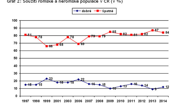 This graph shows responses on coexistence between the non-Roma and Roma populations in the Czech Republic from 1997 - 2014. The blue line is positive responses, the red line negative ones. (Source:  CVVM)