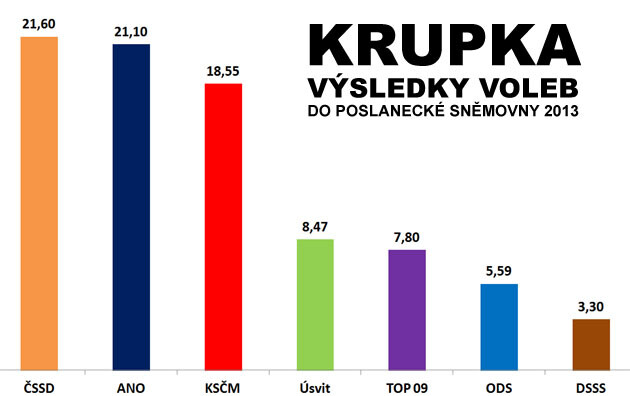 The results of the elections to the Czech lower house in 2013 in Krupka. Vote-buying there has been alleged during local races.