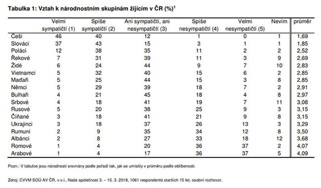 The relationship of the average inhabitant of the Czech Republic toward different national groups living in the Czech Republic, expressed in percentages. Values on the left (1) are the most positive, values on the right (5) are the most negative (March 2018).