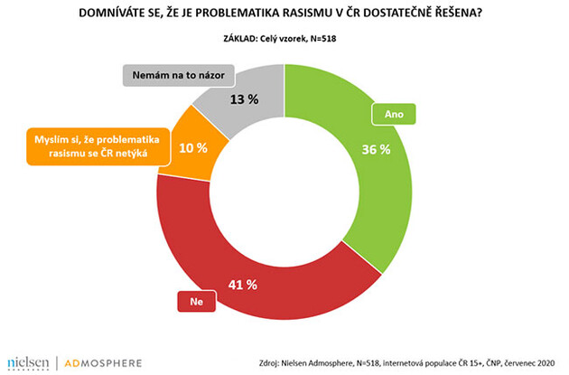 This graph shows answers to the question:  Is the issue of racism in the Czech Republic sufficiently addressed? 41 % of respondents said it is not, 36 % said it is, 13 % said they had no opinion and 10 % said the issue is not relevant to the Czech Republic. (2020). (SOURCE:  Nielsen Admosphere)